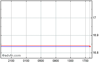 Intraday United States Dollar vs South Af Chart