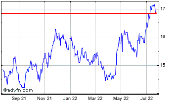 1 Year United States Dollar vs South Af Chart