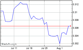 1 Month East Caribbean Dollar (B) VS Pound Sterling Spot (Xcd/GBP) Chart