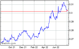 1 Year East Caribbean Dollar (B) VS Pound Sterling Spot (Xcd/GBP) Chart