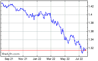 1 Year Special Drawing Rights (B) VS United States Dollar Spot (Xdr/USD) Chart