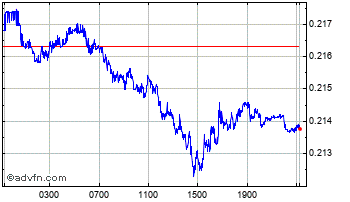 Intraday South African Rand (B) VS Uae Dirham Spot (Zar/Aed) Chart