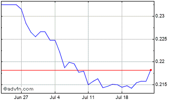 1 Month South African Rand (B) VS Uae Dirham Spot (Zar/Aed) Chart