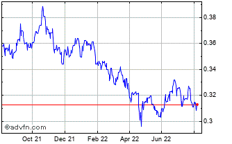 1 Year South African Rand (B) VS Brazil Real Spot (Zar/Brl) Chart