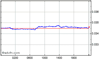 Intraday South African Rand vs Cypriot Po Chart