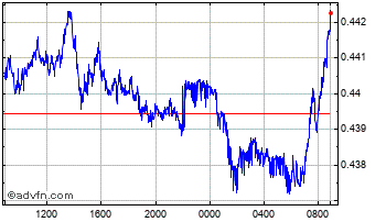 Intraday South African Rand vs Danish Kro Chart