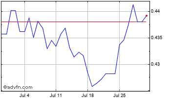 1 Month South African Rand vs Danish Kro Chart