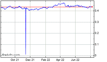 1 Year South African Rand vs Danish Kro Chart