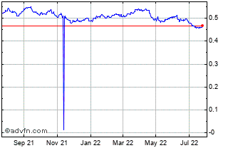 1 Year South African Rand vs Hong Kong  Chart