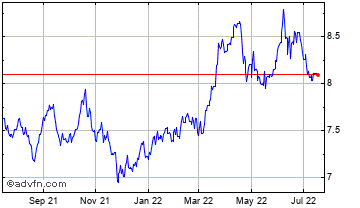 1 Year South African Rand vs Japanese Y Chart