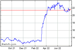 1 Year South African Rand (B) VS Sri Lanka Rupee Spot (Zar/Lkr) Chart