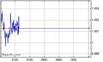 Intraday South African Rand (B) VS Lesotho Loti Spot (Zar/Lsl) Chart