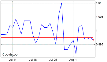 1 Month South African Rand (B) VS Lesotho Loti Spot (Zar/Lsl) Chart