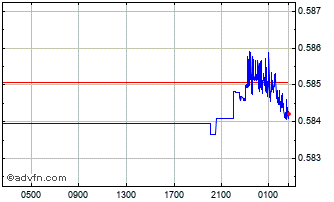 Intraday ZAR vs NOK Chart