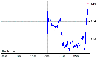 Intraday South African Rand vs Philippine Chart