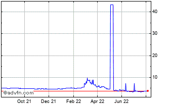 1 Year South African Rand (B) VS Russian Ruble Spot (Zar/Rub) Chart