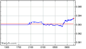 Intraday South African Rand vs Singapore  Chart