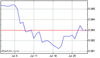 1 Month South African Rand vs Singapore  Chart