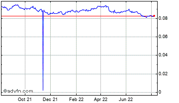 1 Year South African Rand vs Singapore  Chart