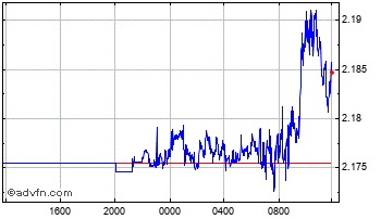 Intraday South African Rand vs Thai Baht Chart