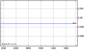 Intraday South African Rand vs United Sta Chart