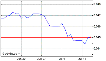 1 Month South African Rand vs Special Dr Chart