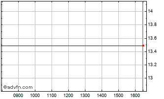 Intraday Willscot Chart