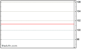 Intraday Pimco Low Duration Us Cr... Chart