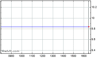 Intraday Space4 Ord Chart