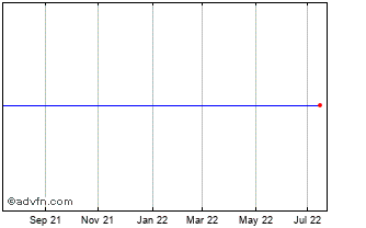 1 Year Seaspan Ord Chart