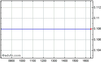 Intraday Woolworth Cyprus Propert... Chart