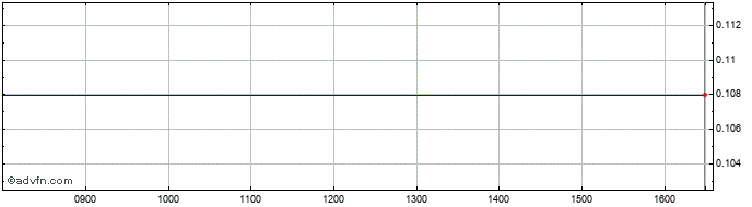 Intraday Woolworth Cyprus Propert... Share Price Chart for 12/8/2020