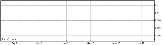 1 Year Woolworth Cyprus Propert... Share Price Chart
