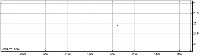 Intraday Oldenburgische Landesbank Share Price Chart for 05/4/2020