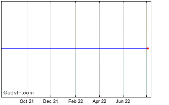 1 Year Myfc Holding Ab (publ) Chart