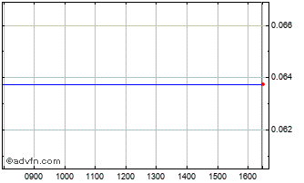 Intraday Tiscon Chart