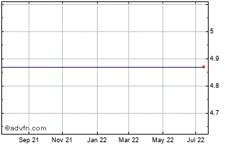 1 Year Thessaloniki Water And S... Chart
