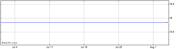 1 Month Gomspace Group Ab Share Price Chart