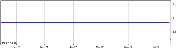 1 Year Gomspace Group Ab Share Price Chart