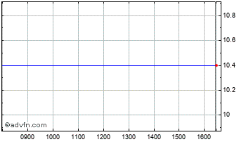 Intraday Terranet Holdin Chart