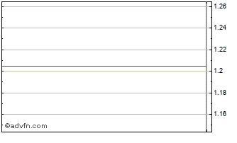 Intraday Ymos Chart