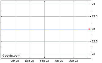 1 Year Note Ab (publ) Chart