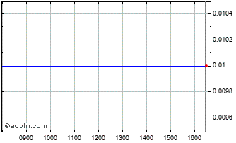 Intraday Wizcom Technologies Chart