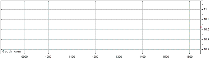 Intraday Concordia Maritime Ab Share Price Chart for 26/6/2019