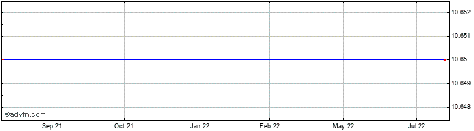 1 Year Concordia Maritime Ab Share Price Chart