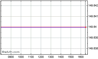 Intraday Ossiam ETF Worl Chart