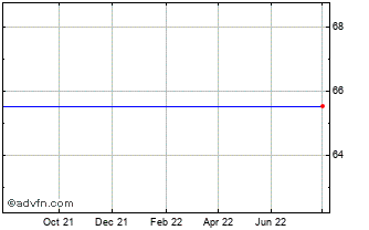 1 Year Agilent Technol Chart