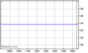 Intraday Comstage Ftse C Chart