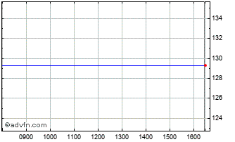 Intraday Bnpp Mom. Eur. Chart