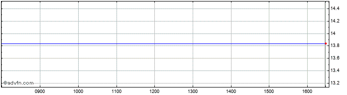 Intraday Amtrust Financi Share Price Chart for 22/5/2019